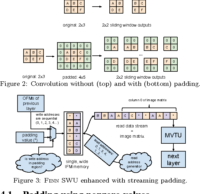Figure 3 for Scaling Binarized Neural Networks on Reconfigurable Logic