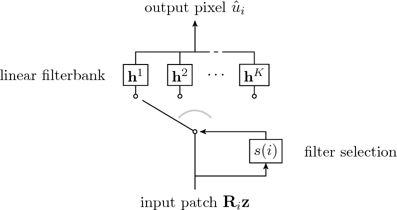 Figure 1 for BLADE: Filter Learning for General Purpose Computational Photography
