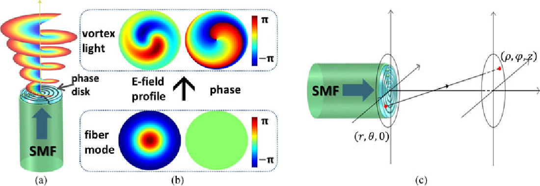 Figure 1 from Free Space Vortex Light by Diffraction of a Bessel