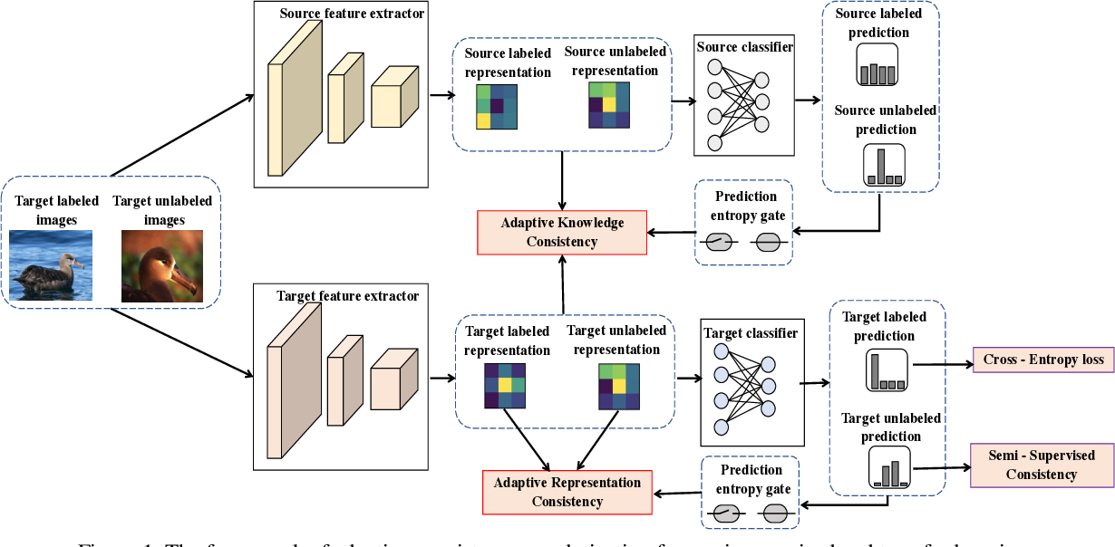 Figure 1 for Adaptive Consistency Regularization for Semi-Supervised Transfer Learning