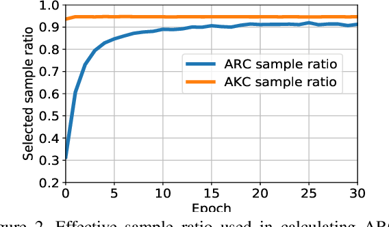 Figure 4 for Adaptive Consistency Regularization for Semi-Supervised Transfer Learning