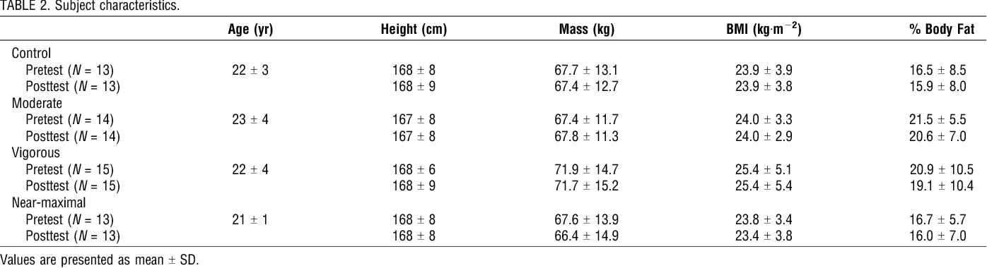 Table 2 From Physical Fitness And Performance Effect Of Intensity Of