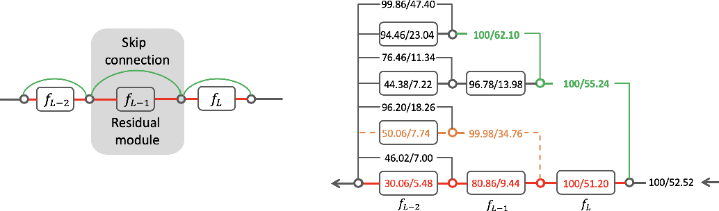 Figure 1 for Skip Connections Matter: On the Transferability of Adversarial Examples Generated with ResNets