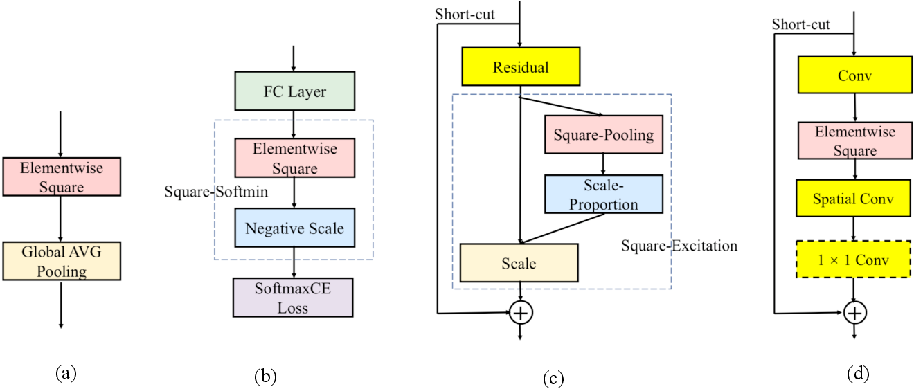 Figure 1 for DeepSquare: Boosting the Learning Power of Deep Convolutional Neural Networks with Elementwise Square Operators