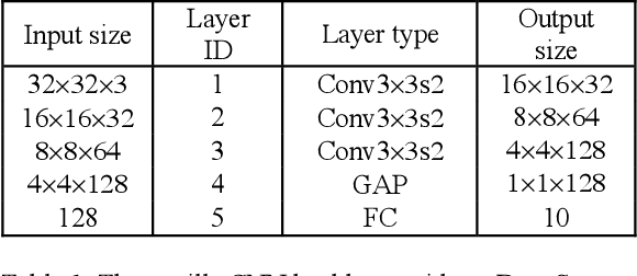 Figure 2 for DeepSquare: Boosting the Learning Power of Deep Convolutional Neural Networks with Elementwise Square Operators