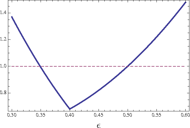 Figure 2: The bound of Eq. (3.41) as a function of the noise parameter ε.