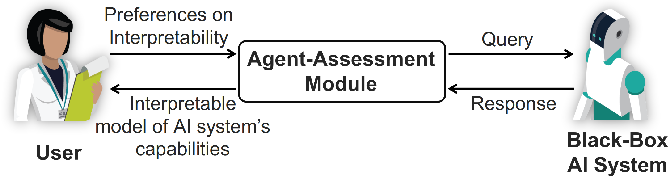 Figure 1 for Learning Causal Models of Autonomous Agents using Interventions