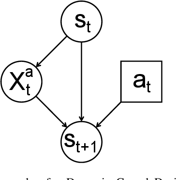 Figure 3 for Learning Causal Models of Autonomous Agents using Interventions