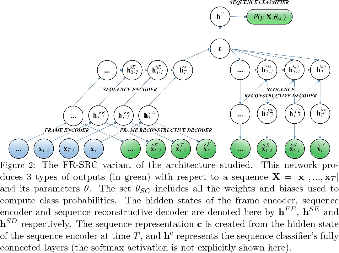Figure 3 for Recurrent Semi-supervised Classification and Constrained Adversarial Generation with Motion Capture Data