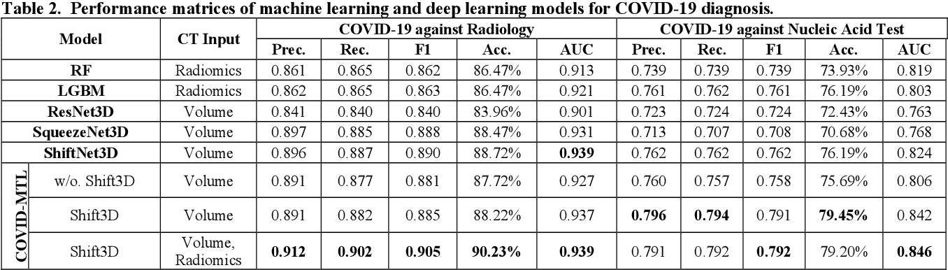 Figure 4 for COVID-MTL: Multitask Learning with Shift3D and Random-weighted Loss for Diagnosis and Severity Assessment of COVID-19