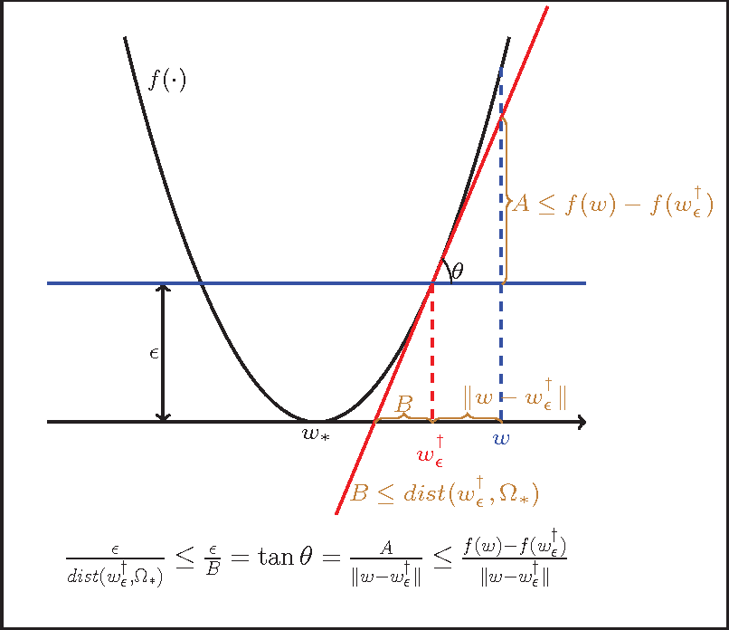 Figure 1 for RSG: Beating Subgradient Method without Smoothness and Strong Convexity