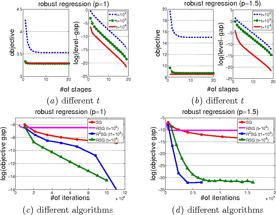 Figure 2 for RSG: Beating Subgradient Method without Smoothness and Strong Convexity