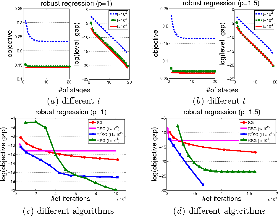 Figure 3 for RSG: Beating Subgradient Method without Smoothness and Strong Convexity
