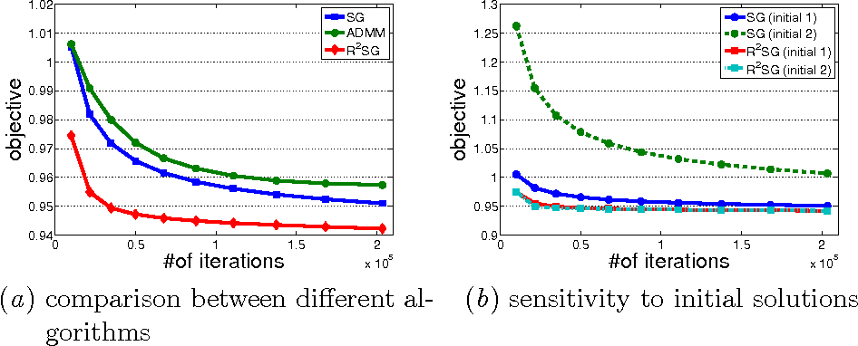 Figure 4 for RSG: Beating Subgradient Method without Smoothness and Strong Convexity