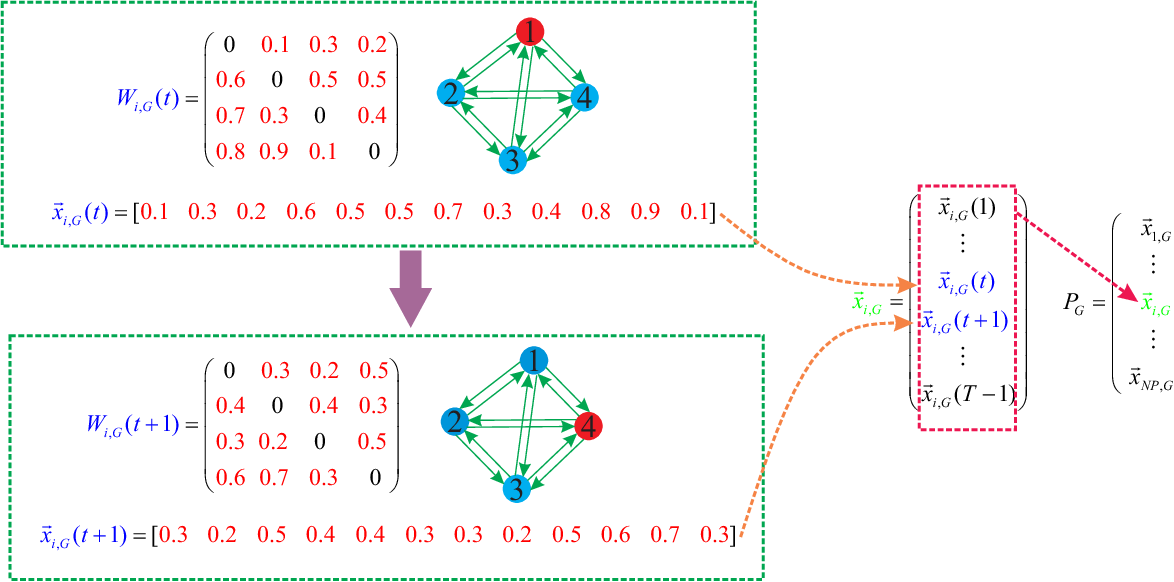 Figure 1 for A Constrained Cooperative Coevolution Strategy for Weights Adaptation Optimization of Heterogeneous Epidemic Spreading Networks