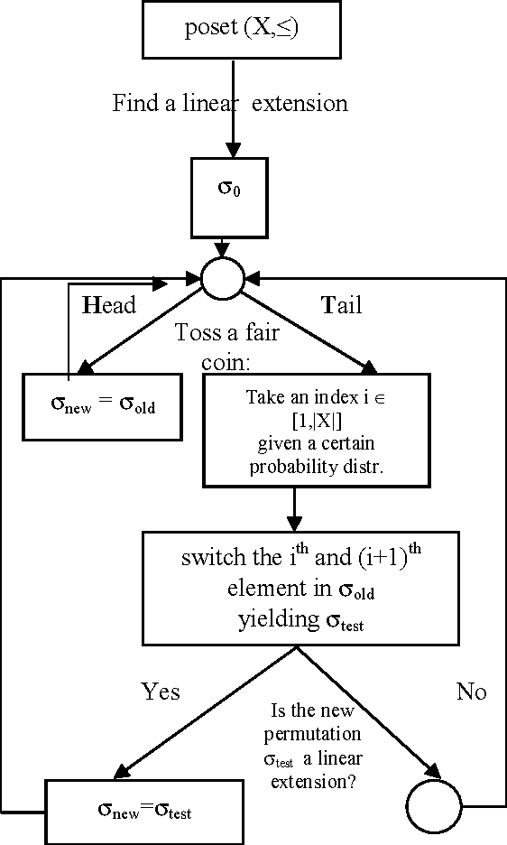 Algorithm for weighted hasse diagram and its application semantic figure 1 ccuart Images