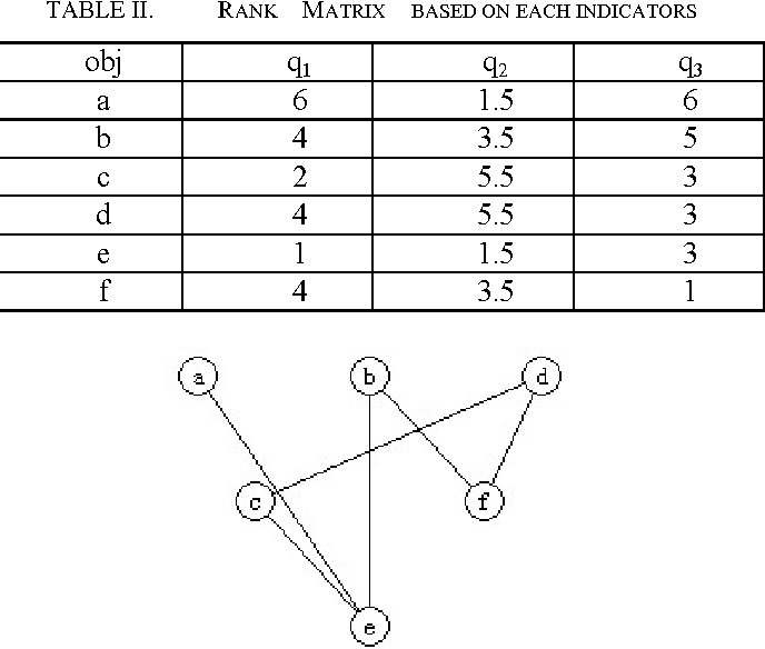 Hasse diagram semantic scholar hasse diagram is a very popular method for multi criteria evaluation and decision making but now we just use no weighted hasse more ccuart Gallery