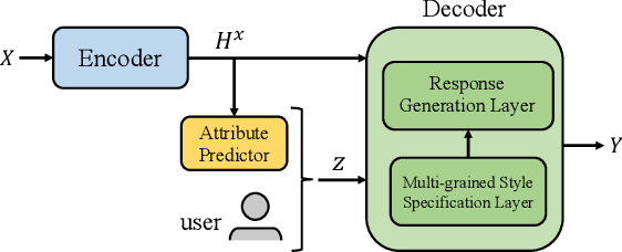 Figure 3 for Controllable Dialogue Generation with Disentangled Multi-grained Style Specification and Attribute Consistency Reward