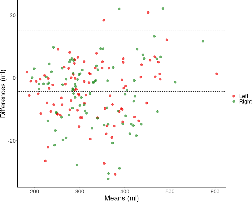 Figure 3 for Large-Scale Analysis of Iliopsoas Muscle Volumes in the UK Biobank