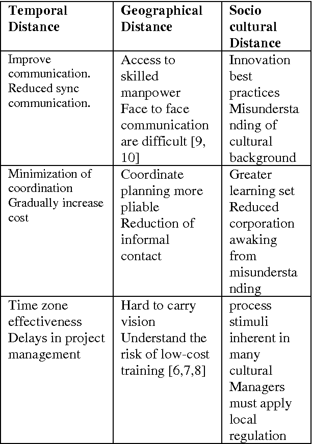 advantages and disadvantages of global communication