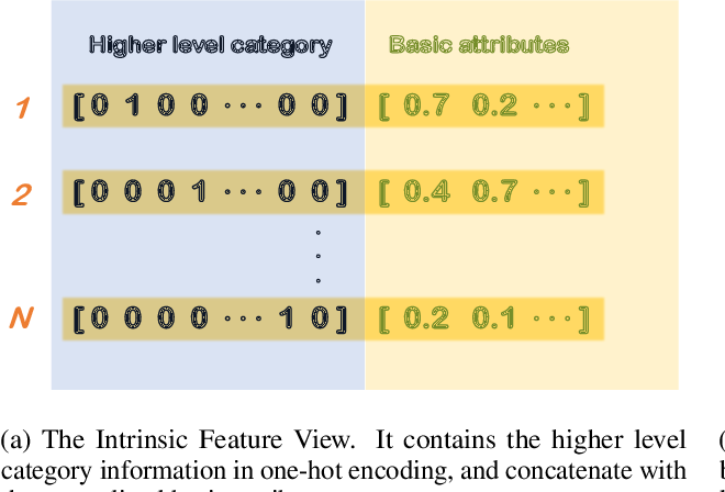 Figure 4 for Inferring the Importance of Product Appearance: A Step Towards the Screenless Revolution