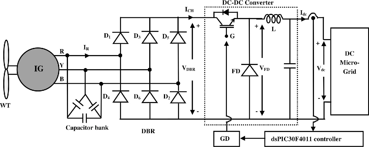Figure 2 from A Single-Sensor-Based MPPT Controller for Wind-Driven