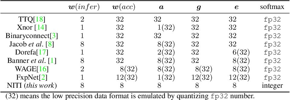 Figure 1 for NITI: Training Integer Neural Networks Using Integer-only Arithmetic