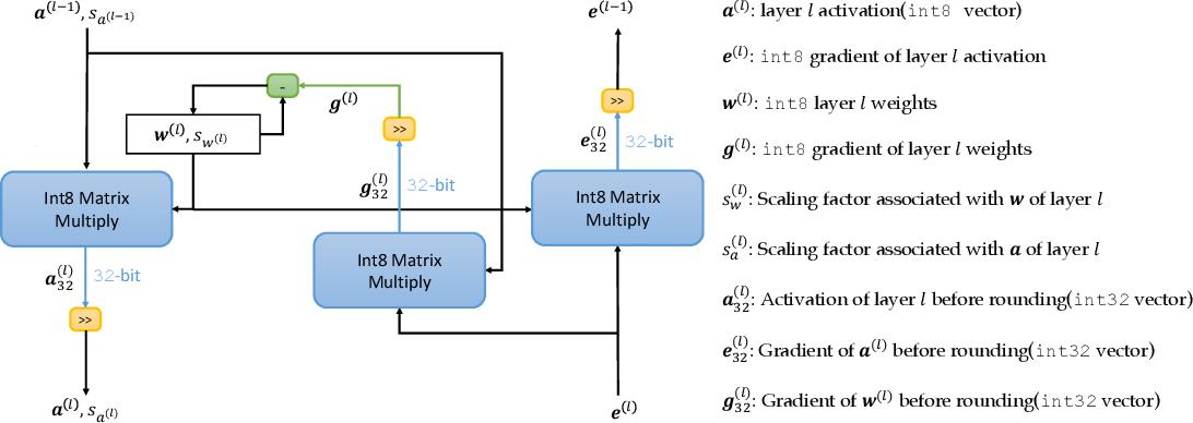 Figure 2 for NITI: Training Integer Neural Networks Using Integer-only Arithmetic