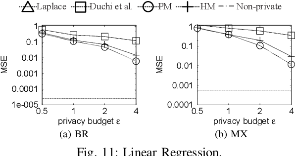 Figure 2 for Collecting and Analyzing Multidimensional Data with Local Differential Privacy