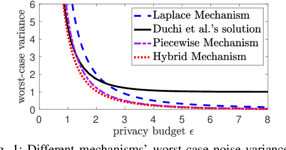 Figure 1 for Collecting and Analyzing Multidimensional Data with Local Differential Privacy