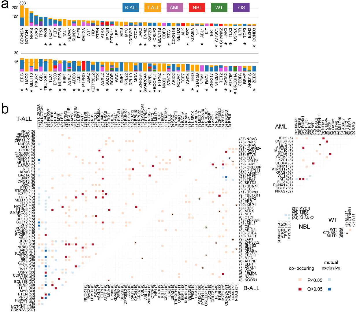 Figure 2 from Pan-cancer genome and transcriptome analyses of 1,699