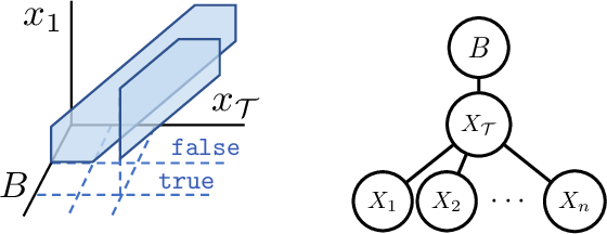 Figure 1 for Scaling up Hybrid Probabilistic Inference with Logical and Arithmetic Constraints via Message Passing