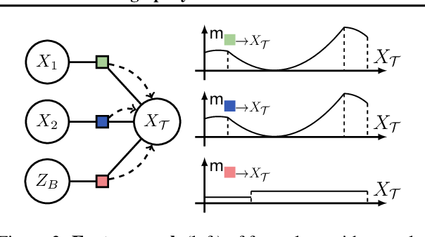Figure 3 for Scaling up Hybrid Probabilistic Inference with Logical and Arithmetic Constraints via Message Passing