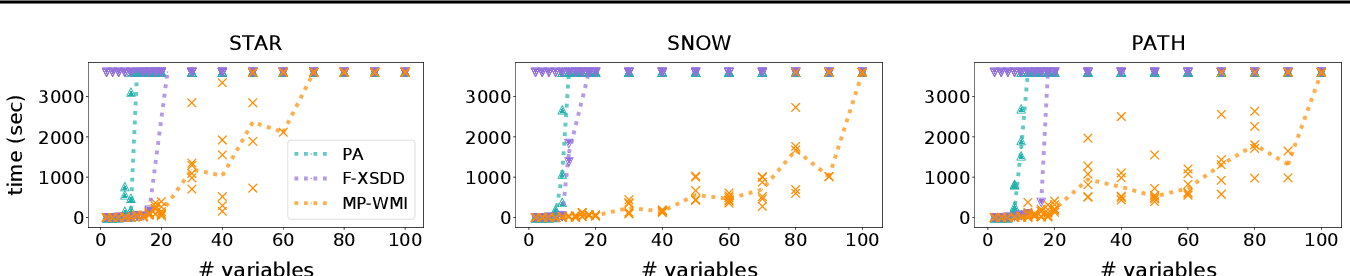 Figure 4 for Scaling up Hybrid Probabilistic Inference with Logical and Arithmetic Constraints via Message Passing