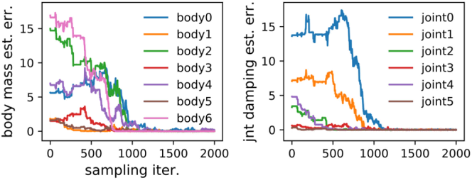 Figure 3 for Model-Based Generalization Under Parameter Uncertainty Using Path Integral Control