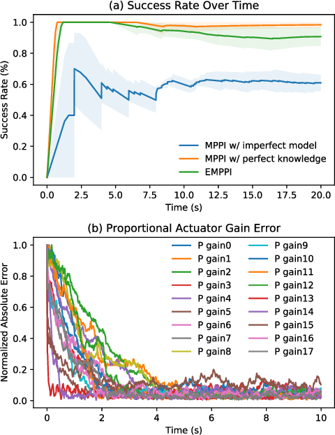 Figure 4 for Model-Based Generalization Under Parameter Uncertainty Using Path Integral Control