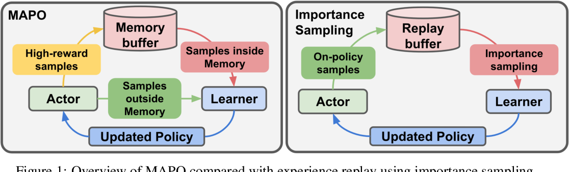 Figure 2 for Memory Augmented Policy Optimization for Program Synthesis and Semantic Parsing
