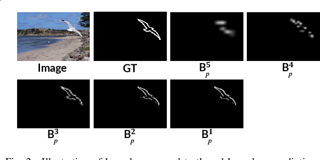 Figure 2 for Boundary-guided Feature Aggregation Network for Salient Object Detection