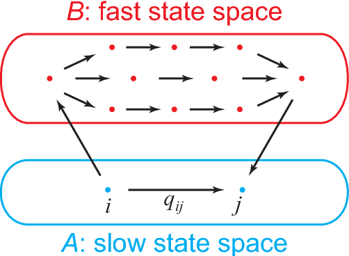 Figure 1. Schematic diagram of the simplification method. The effective transition rate from state i to state j is the sum of the direct transition rate and the contribution of indirect transitions via all the fast transition paths.