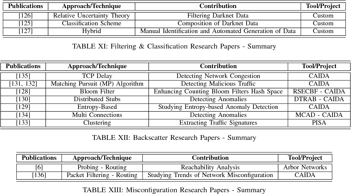 Table XI from Darknet as a Source of Cyber Intelligence