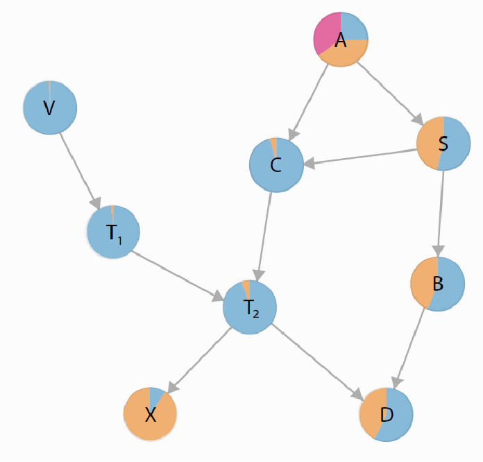 Figure 2 for Visualizing the Consequences of Evidence in Bayesian Networks