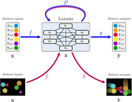 Figure 3 for Reasoning-Modulated Representations