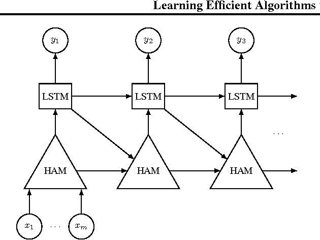 Figure 1 for Learning Efficient Algorithms with Hierarchical Attentive Memory