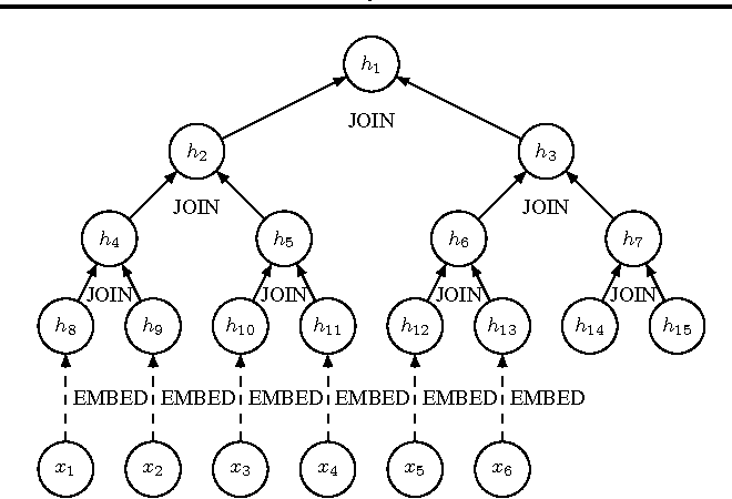 Figure 3 for Learning Efficient Algorithms with Hierarchical Attentive Memory