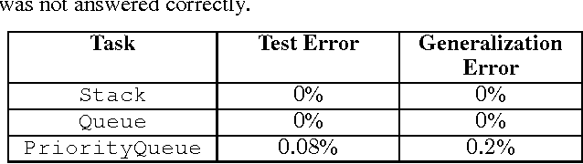 Figure 4 for Learning Efficient Algorithms with Hierarchical Attentive Memory