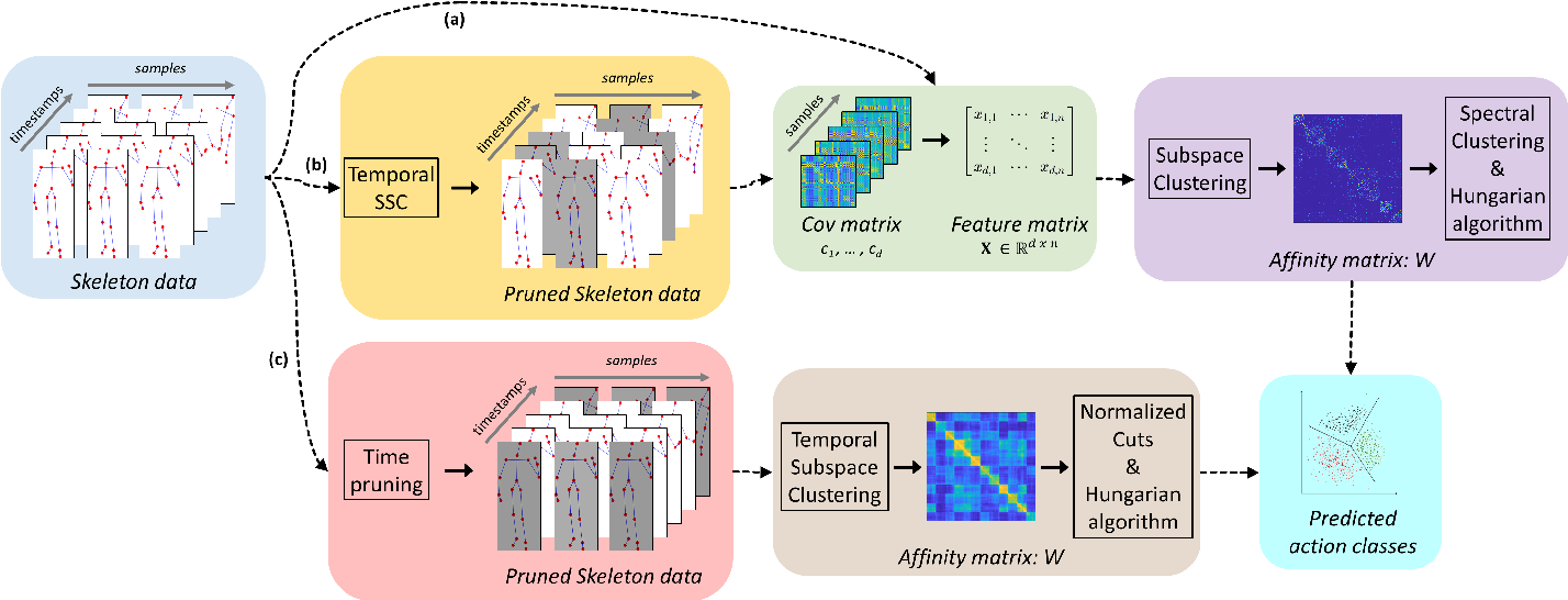 Figure 1 for Subspace Clustering for Action Recognition with Covariance Representations and Temporal Pruning