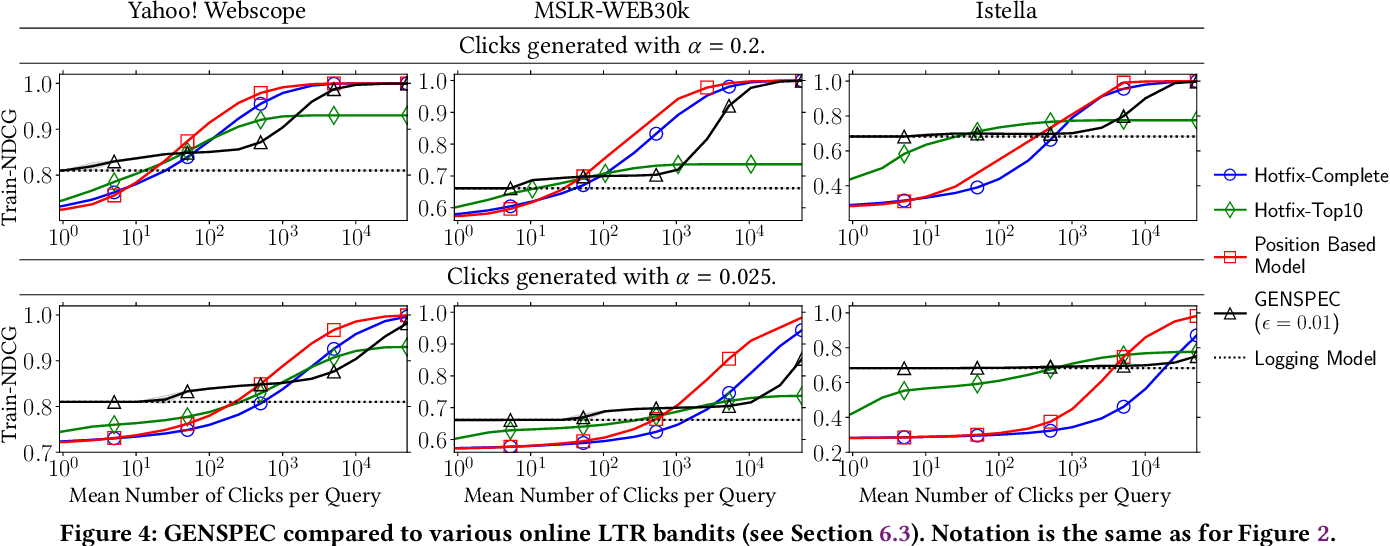 Figure 4 for Robust Generalization and Safe Query-Specialization in Counterfactual Learning to Rank