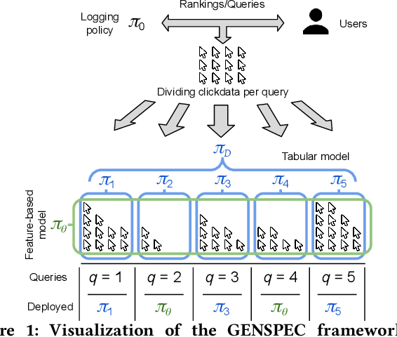 Figure 1 for Robust Generalization and Safe Query-Specialization in Counterfactual Learning to Rank