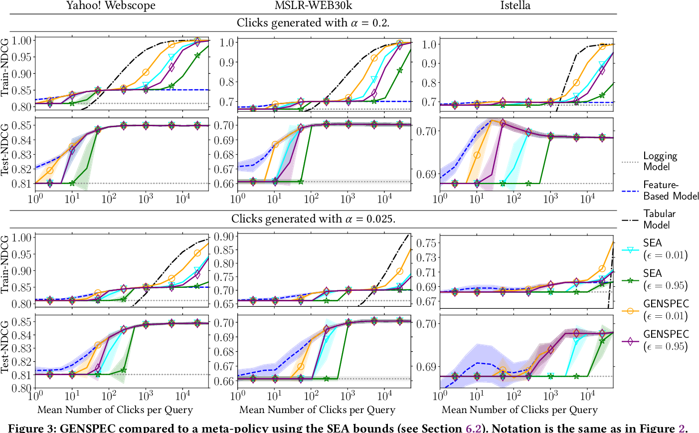 Figure 3 for Robust Generalization and Safe Query-Specialization in Counterfactual Learning to Rank