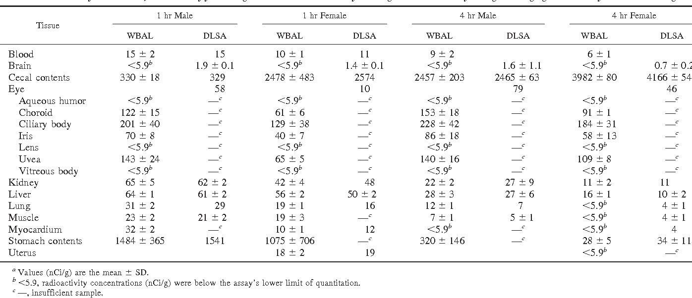 Quantitative Comparison Of Autoradioluminographic And Radiometric